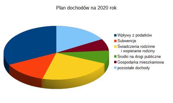 obrazek przedstawiający plan dochodów miasta na rok 2020