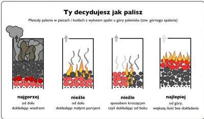 Obrazek przedstawia schemat prawidłowego palenia w piecu.