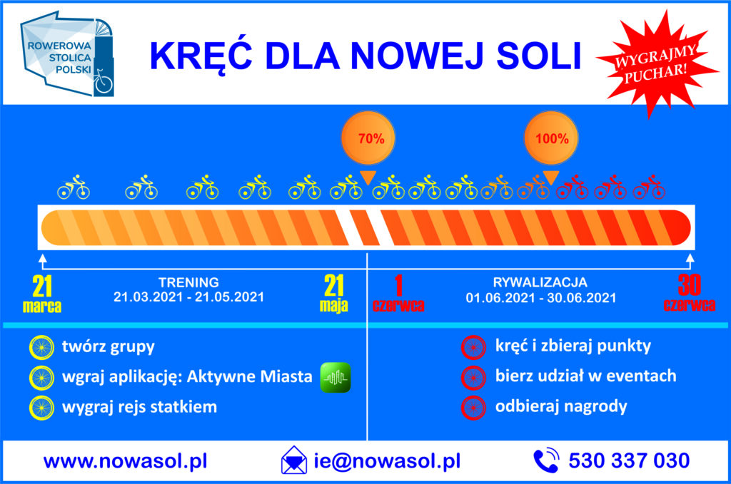 tablica informacyjna z napisem Kręć dla Nowej Soli. Po lewej stronie logo akcji