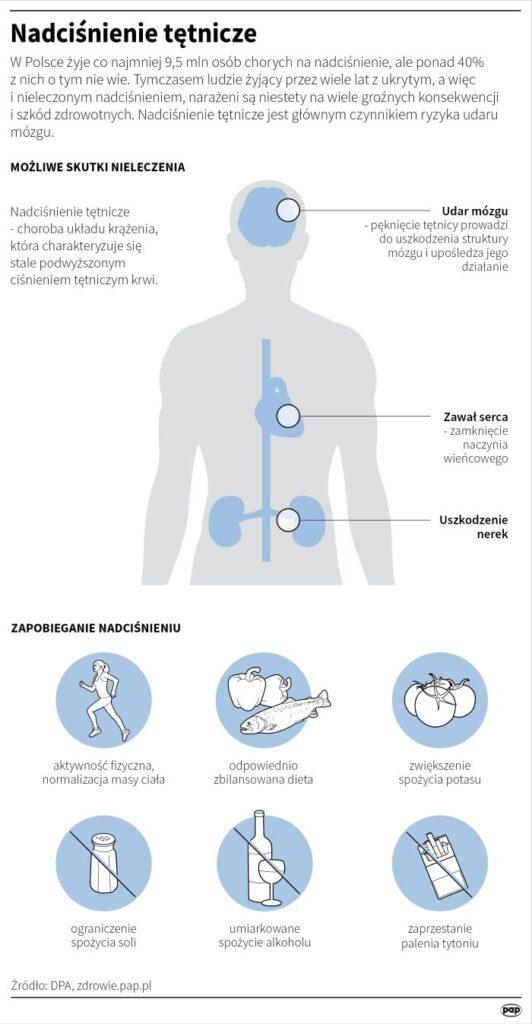 Infografika dotycząca nadciśnienia tętniczego. Pokazana sylwetka człowieka oraz skutki nieleczenia, a także sposoby na zapobieganie nadciśnieniu.