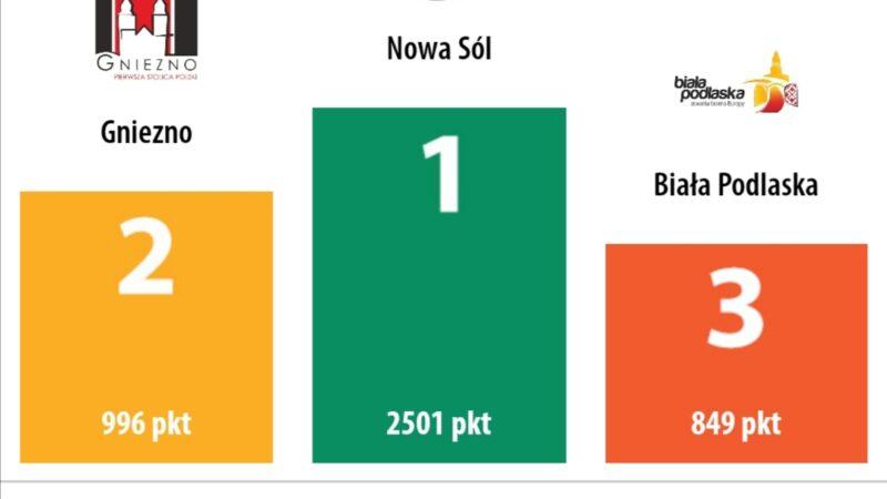 ranking rowerowej stolicy Polski po 10 dniach rywalizacji. Na pierwszym miejscu Nowa Sól na drugim miejscu Gniezno na trzecim miejsciu Biała Podlaska